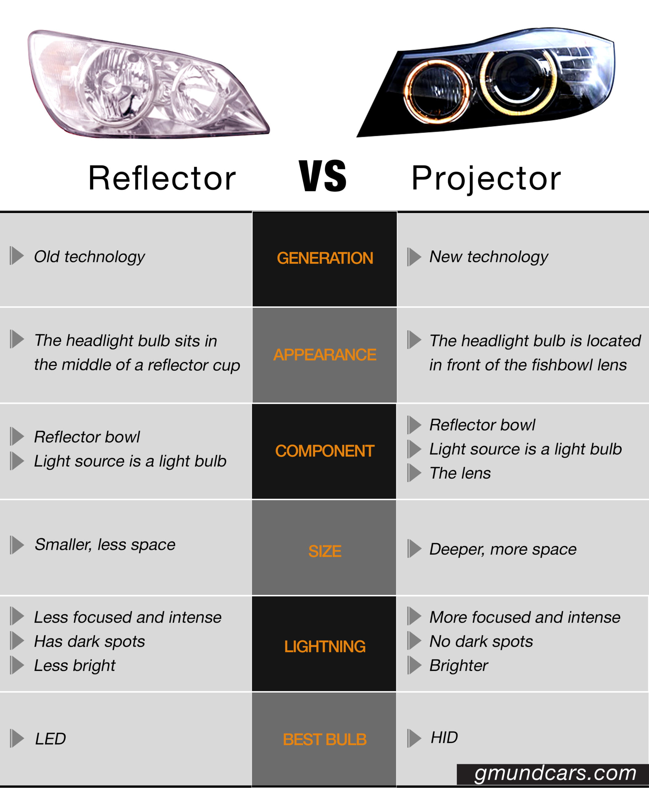 Reflector vs. Projector differences