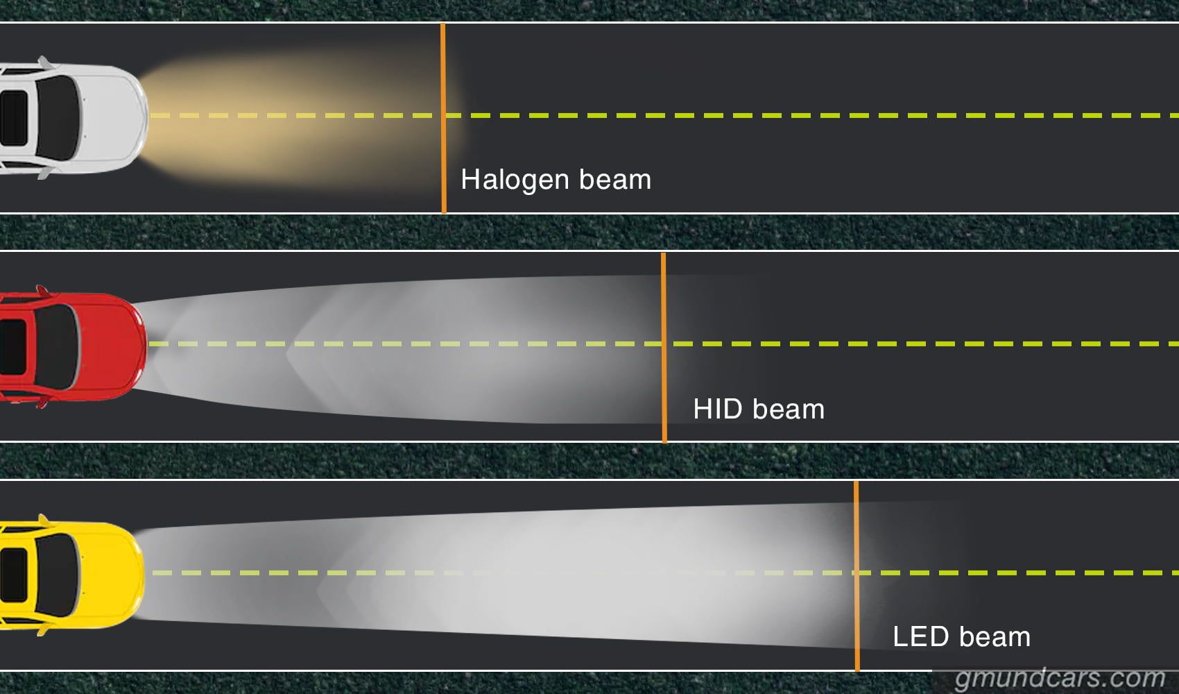 Halogen vs. HID vs. LED beam