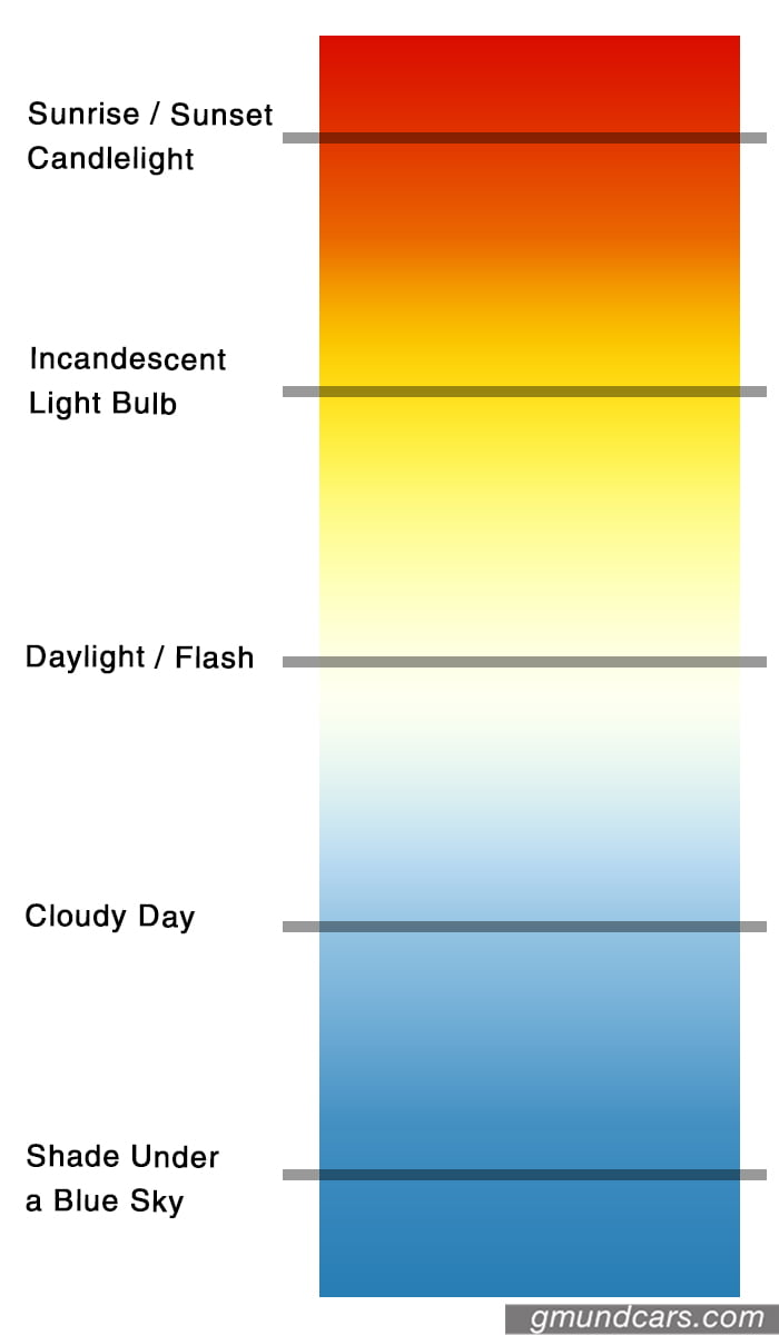HID color spectrum by human eyes