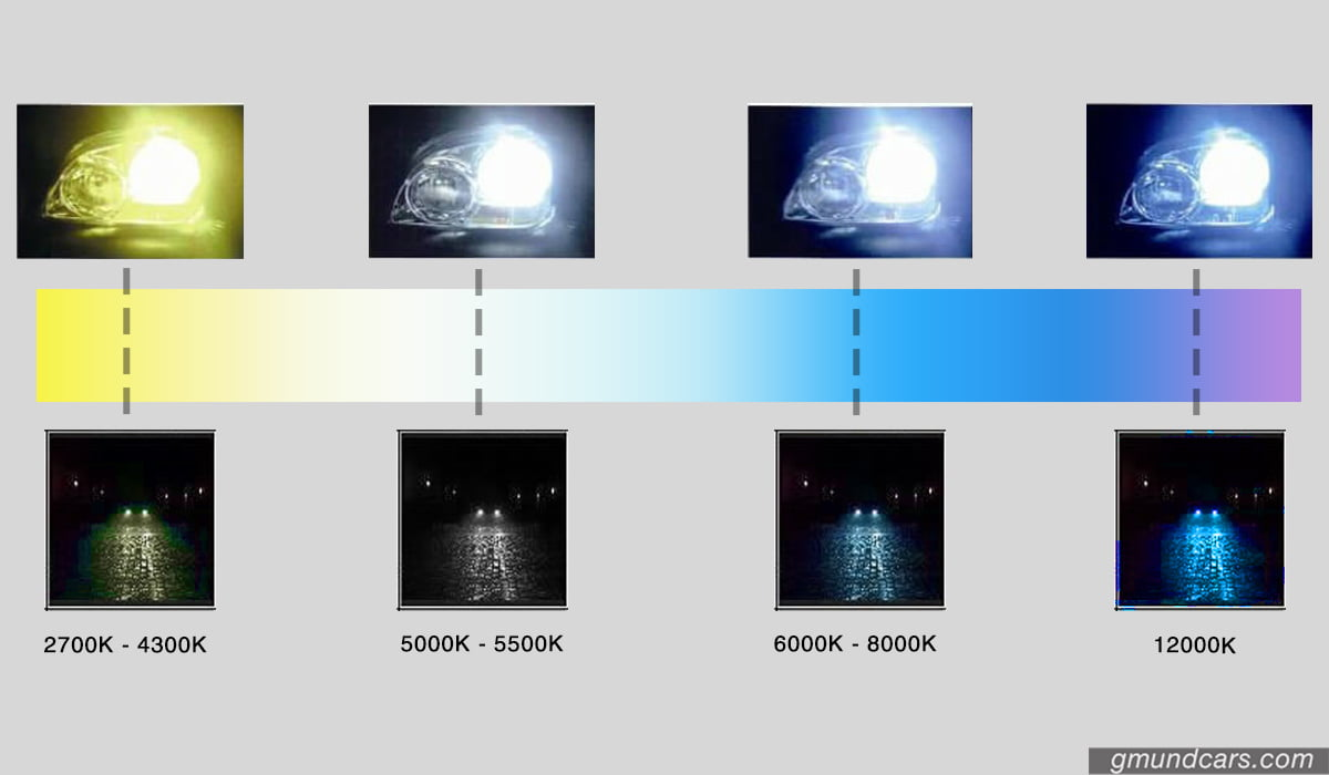 LED headlight color guide