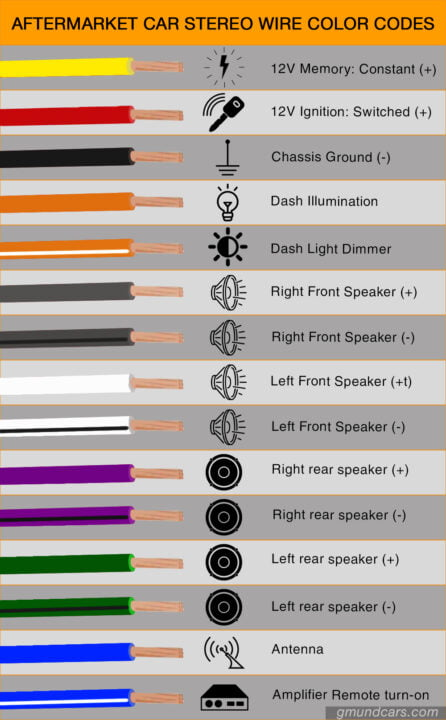 Car Audio Wire Type Color Diagram, What Is The Color Code For Wiring