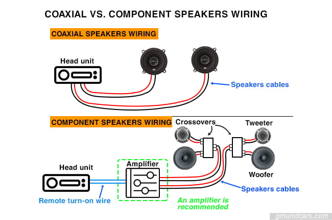coaxial vs component speakers wiring