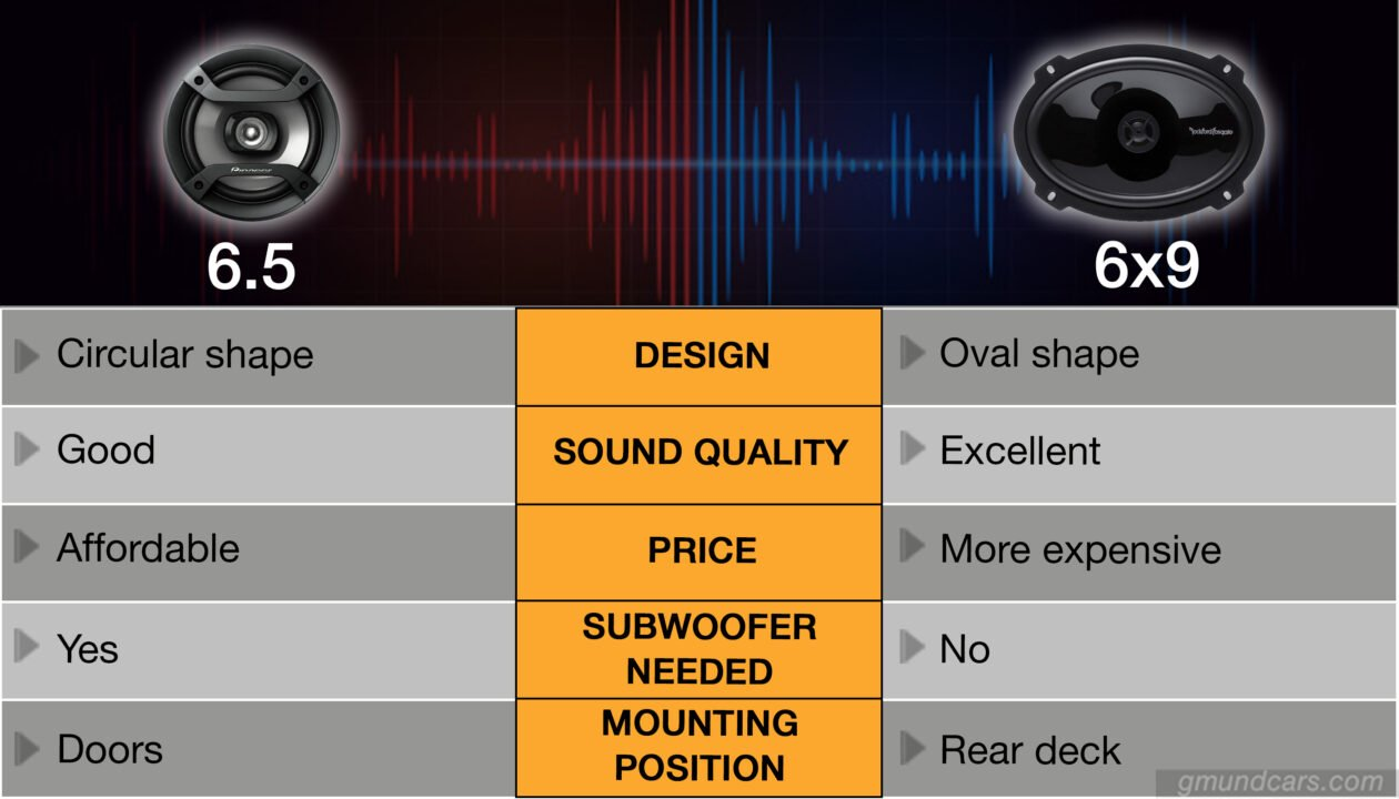 6.5 vs 6x9 speaker comparison chart