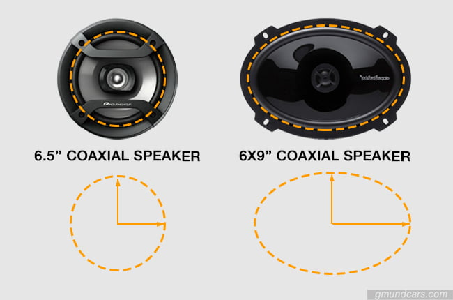 6.5 vs 6x9 speaker shape comparison